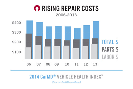 2014 CarMD Vehicle Health Index - CarMD