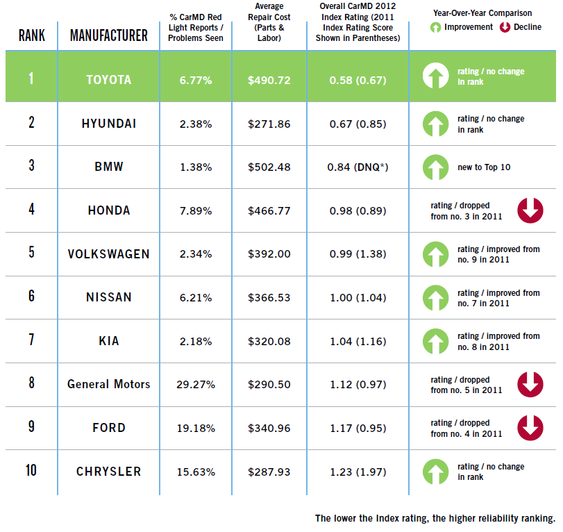 2012 CarMD Manufacturer & Vehicle Rankings - CarMD