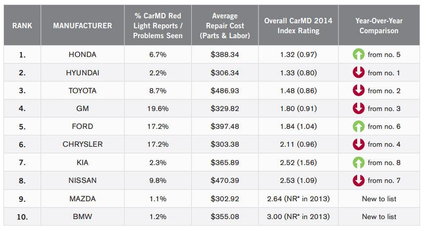 Manufacturer u0026 Vehicle Rankings  sc 1 st  CarMD & 2014 CarMD Manufacturer u0026 Vehicle Rankings - CarMD markmcfarlin.com