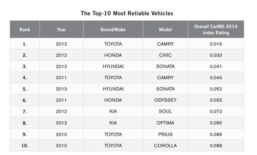 2014 Carmd Manufacturer Amp Vehicle Rankings Carmd