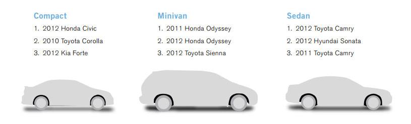 2014 CarMD Manufacturer & Vehicle Rankings - CarMD