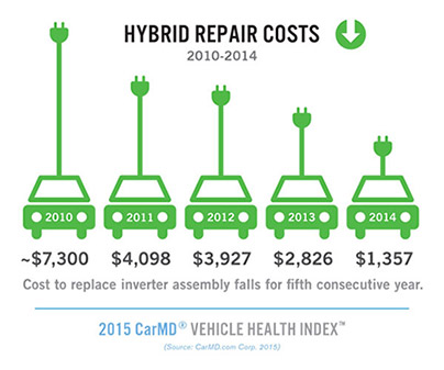 The Average Cost To Replace A Hybrid Battery Was Up 11 Percent In 2017 From 3 140 479