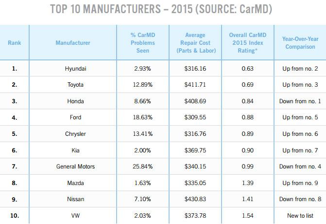 Manufacturer Vehicle Rankings