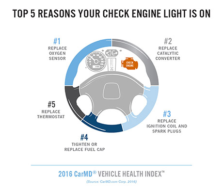 Catalytic Converter Repair Cost >> 2016 CarMD Vehicle Health Index - CarMD