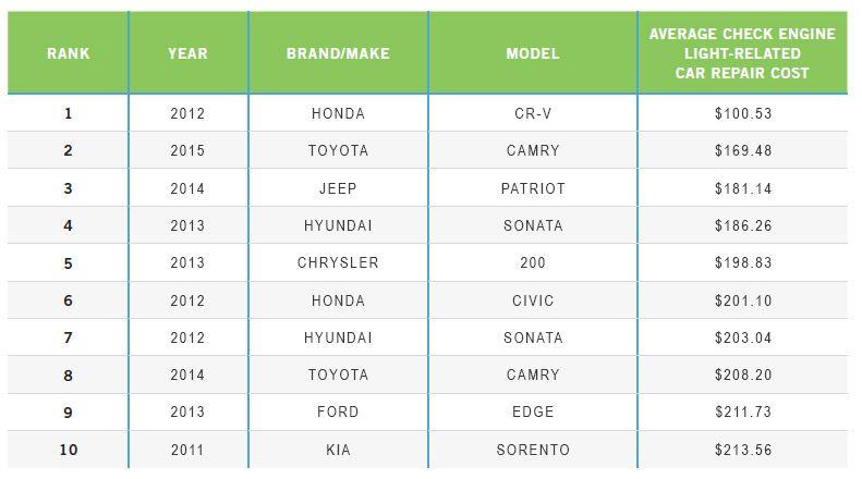 2016 CarMD Make & Model Rankings - CarMD