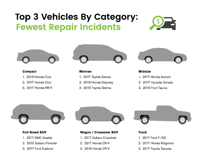 30 2018 According To Carmd Which Based Its Ranking On The Vehicles With Fewest And Those Lowest Cost Check Engine Related Problems Reported
