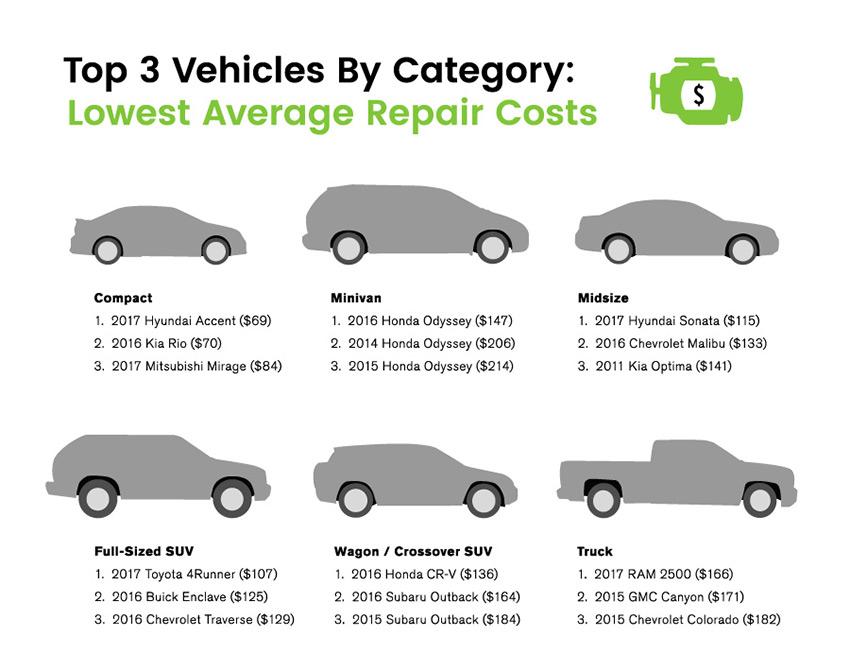 2018 CarMD Make & Model Rankings - CarMD