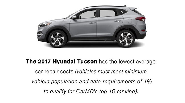 Average Car Tire Life, The 2017 Hyundai Tucson Has The Lowest Average Car Repair Cost, Average Car Tire Life