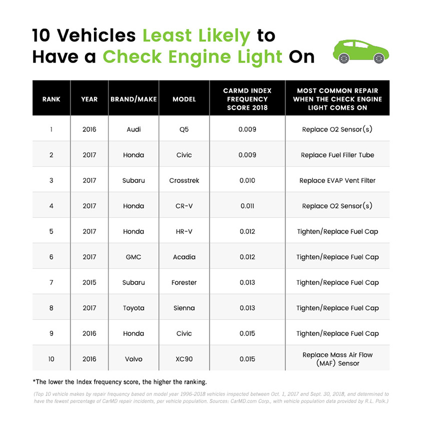 Comprise This List Of 10 Vehicles With The Lowest Check Engine Light Related Repair Frequency Among 9 130 Diffe Model Year 1996 To 2018